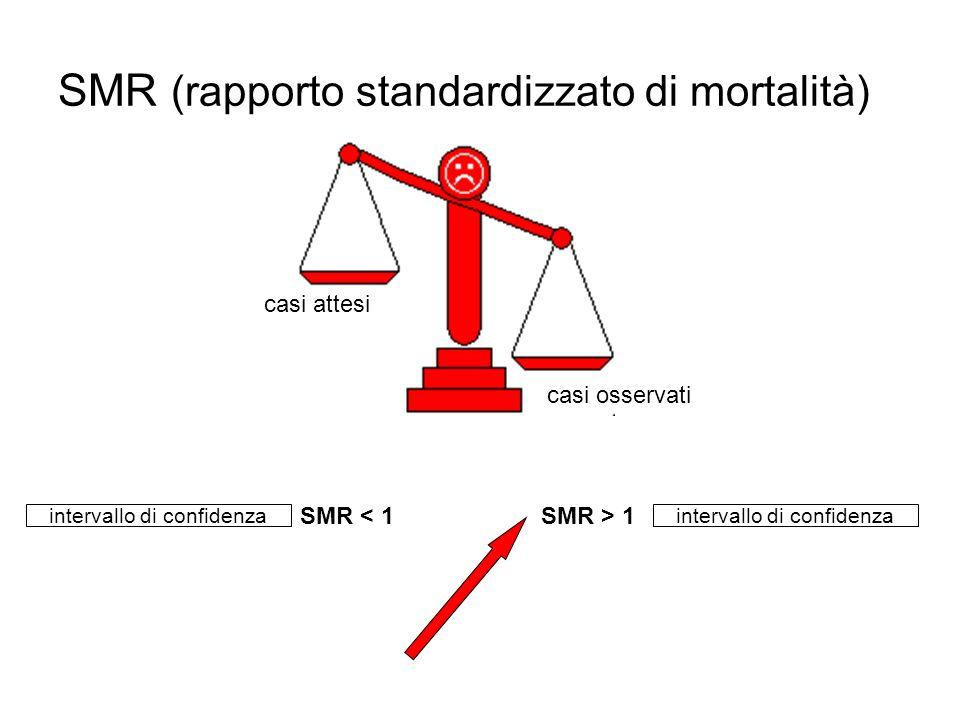 MESOTELIOMI INCIDENTI 1996 – 2005 (fonte SPSAL Mantova) Best Clinical Evidence Confermati per diangnosi.