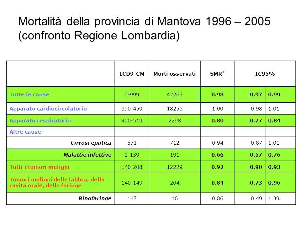 Mortalità della provincia di Mantova 1996 – 2005 (confronto Regione Lombardia) ICD9-CMMorti osservatiSMR * IC95% Tutte le cause0-999422630.980.970.99