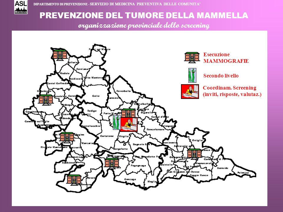 PREVENZIONE DEL TUMORE DELLA MAMMELLA organizzazione provinciale dello screening Coordinam. Screening (inviti, risposte, valutaz.) Esecuzione MAMMOGRA