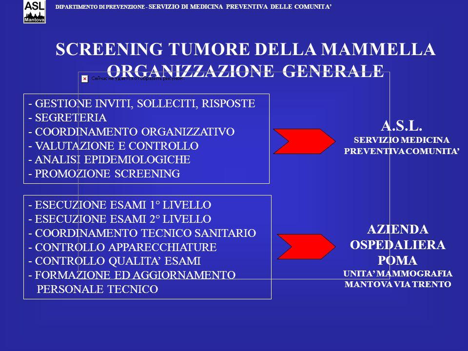 SCREENING TUMORE DELLA MAMMELLA ORGANIZZAZIONE GENERALE - GESTIONE INVITI, SOLLECITI, RISPOSTE - SEGRETERIA - COORDINAMENTO ORGANIZZATIVO - VALUTAZION