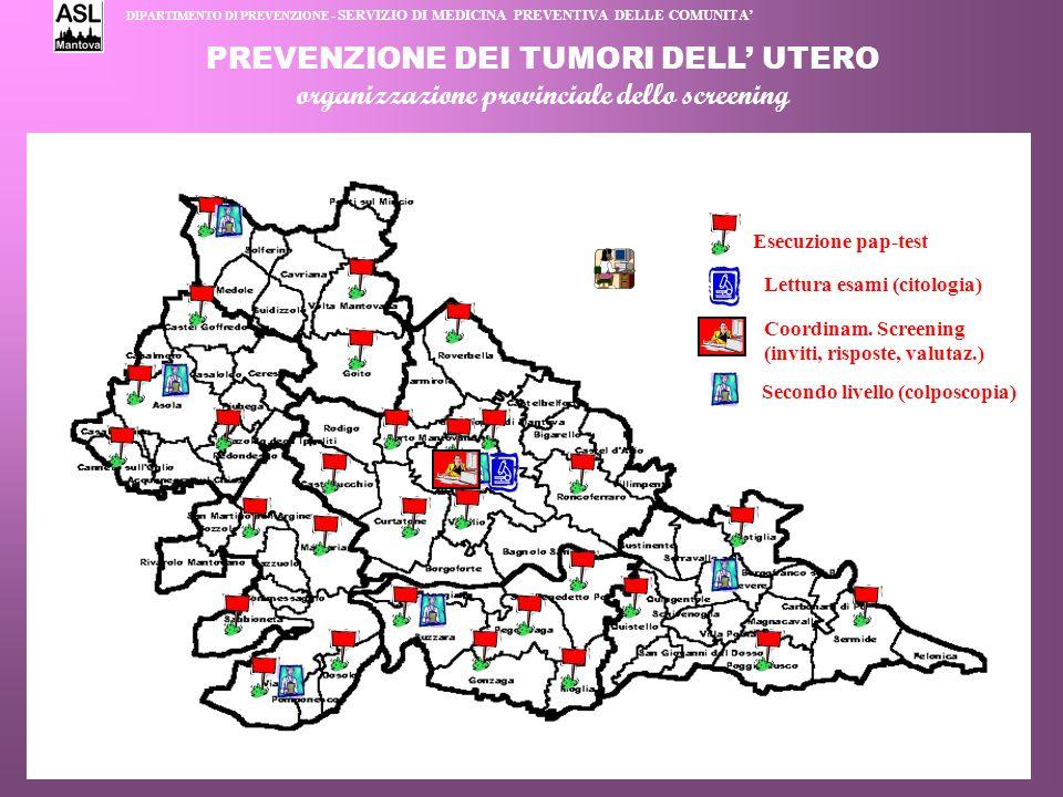 PREVENZIONE DEI TUMORI DELL UTERO organizzazione provinciale dello screening Esecuzione pap-test Lettura esami (citologia) Coordinam. Screening (invit
