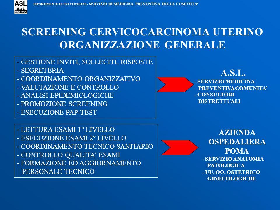 SCREENING CERVICOCARCINOMA UTERINO ORGANIZZAZIONE GENERALE - GESTIONE INVITI, SOLLECITI, RISPOSTE - SEGRETERIA - COORDINAMENTO ORGANIZZATIVO - VALUTAZ