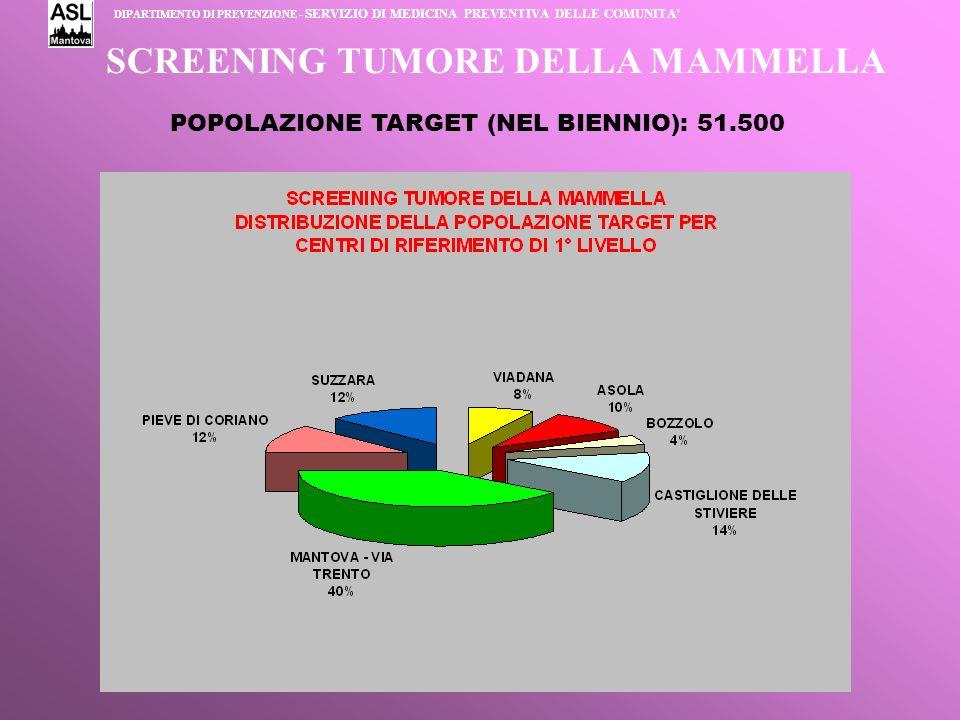 SCREENING TUMORE DELLA MAMMELLA POPOLAZIONE TARGET (NEL BIENNIO): 51.500 DIPARTIMENTO DI PREVENZIONE - SERVIZIO DI MEDICINA PREVENTIVA DELLE COMUNITA