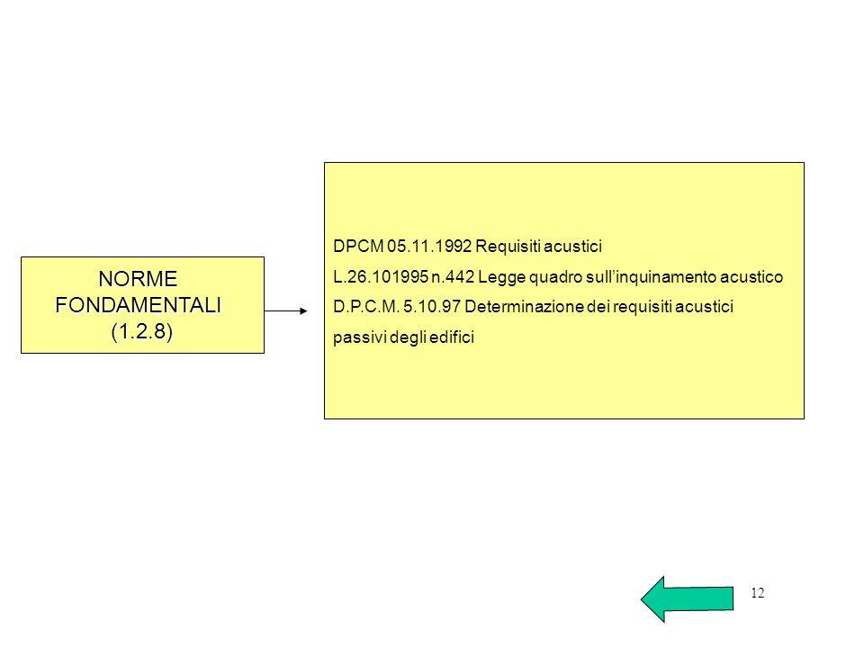 DPCM 05.11.1992 Requisiti acustici L.26.101995 n.442 Legge quadro sullinquinamento acustico D.P.C.M. 5.10.97 Determinazione dei requisiti acustici pas