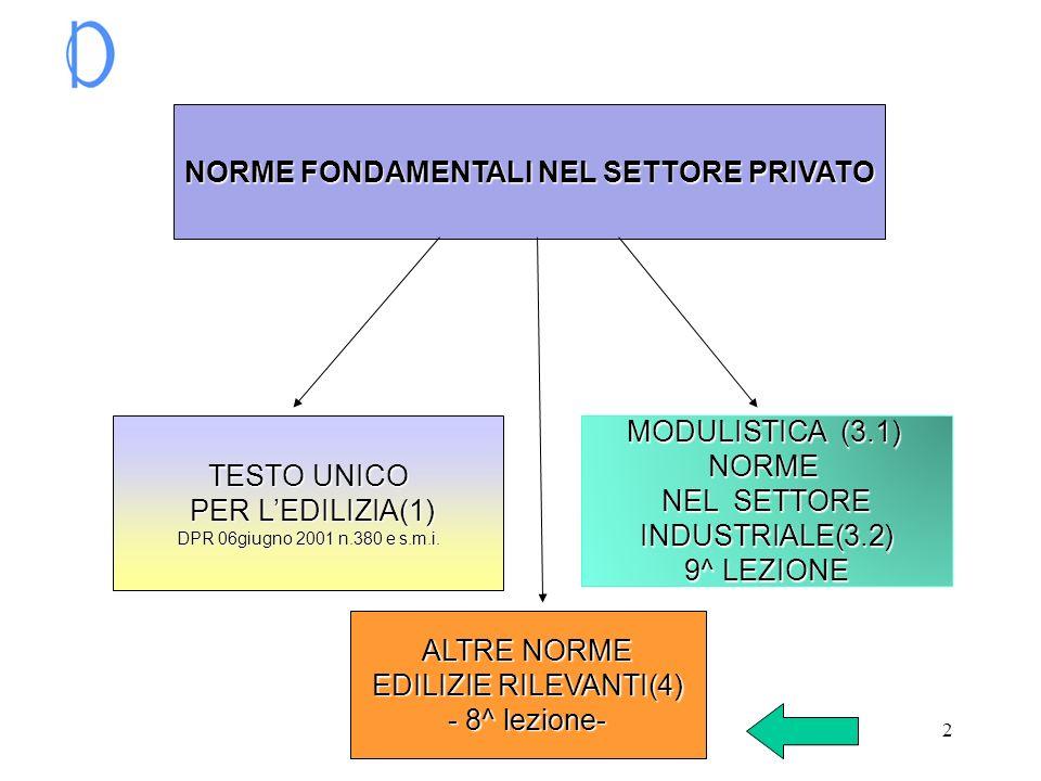 2 NORME FONDAMENTALI NEL SETTORE PRIVATO TESTO UNICO TESTO UNICO PER LEDILIZIA(1) PER LEDILIZIA(1) DPR 06giugno 2001 n.380 e s.m.i. DPR 06giugno 2001