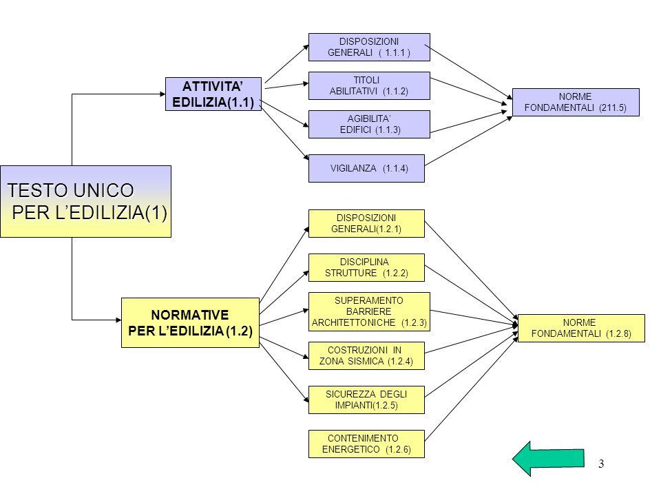 3 TESTO UNICO PER LEDILIZIA(1) PER LEDILIZIA(1) ATTIVITA EDILIZIA(1.1) NORMATIVE PER LEDILIZIA (1.2) DISPOSIZIONI GENERALI ( 1.1.1 ) TITOLI ABILITATIV