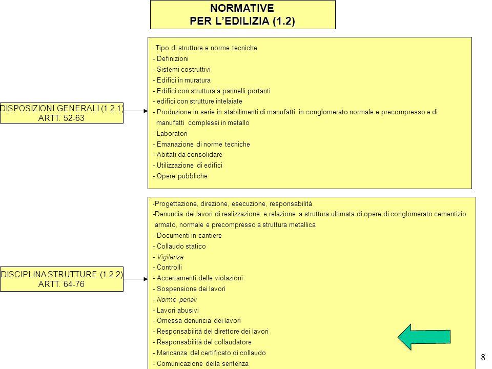 7 NORMATIVE PER LEDILIZIA (1.2) DISPOSIZIONI GENERALI (1.2.1) ARTT. 52-63 - Tipo di strutture e norme tecniche - Definizioni - Sistemi costruttivi - E