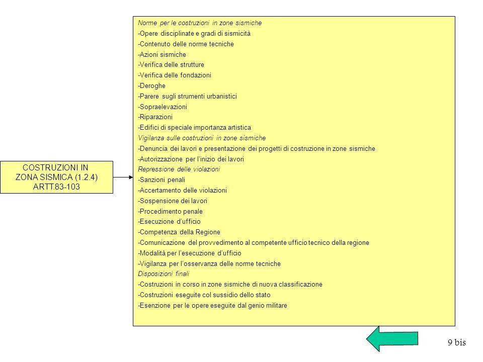COSTRUZIONI IN ZONA SISMICA (1.2.4) ARTT.83-103 Norme per le costruzioni in zone sismiche -Opere disciplinate e gradi di sismicità -Contenuto delle no