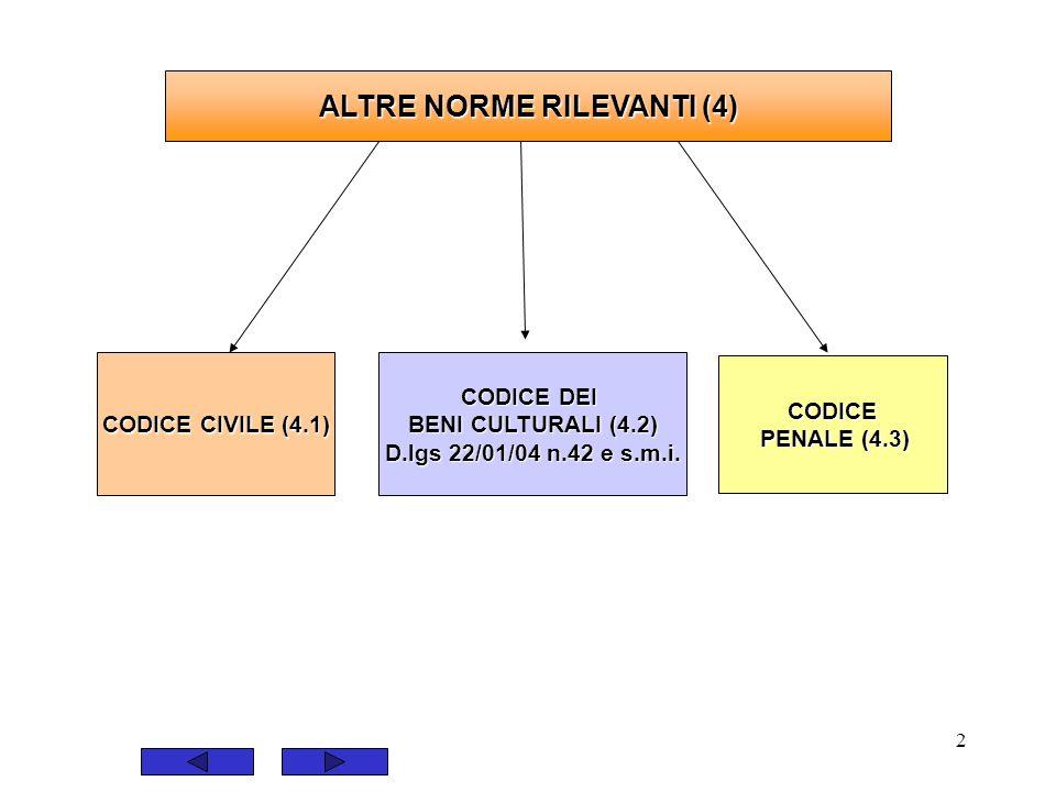 2 ALTRE NORME RILEVANTI (4) CODICE CIVILE (4.1) CODICE CIVILE (4.1) CODICE PENALE (4.3) PENALE (4.3) CODICE DEI CODICE DEI BENI CULTURALI (4.2) BENI C
