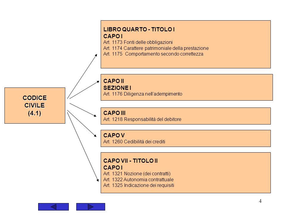 4 LIBRO QUARTO - TITOLO I CAPO I Art. 1173 Fonti delle obbligazioni Art. 1174 Carattere patrimoniale della prestazione Art. 1175 Comportamento secondo