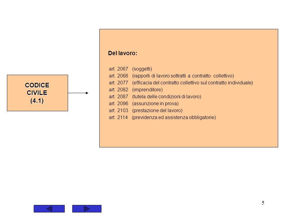 5 Del lavoro: art. 2067 (soggetti) art. 2068 (rapporti di lavoro sottratti a contratto collettivo) art. 2077 (efficacia del contratto collettivo sul c