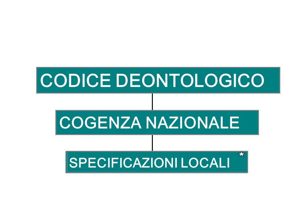SPECIFICAZIONI LOCALI COGENZA NAZIONALE CODICE DEONTOLOGICO