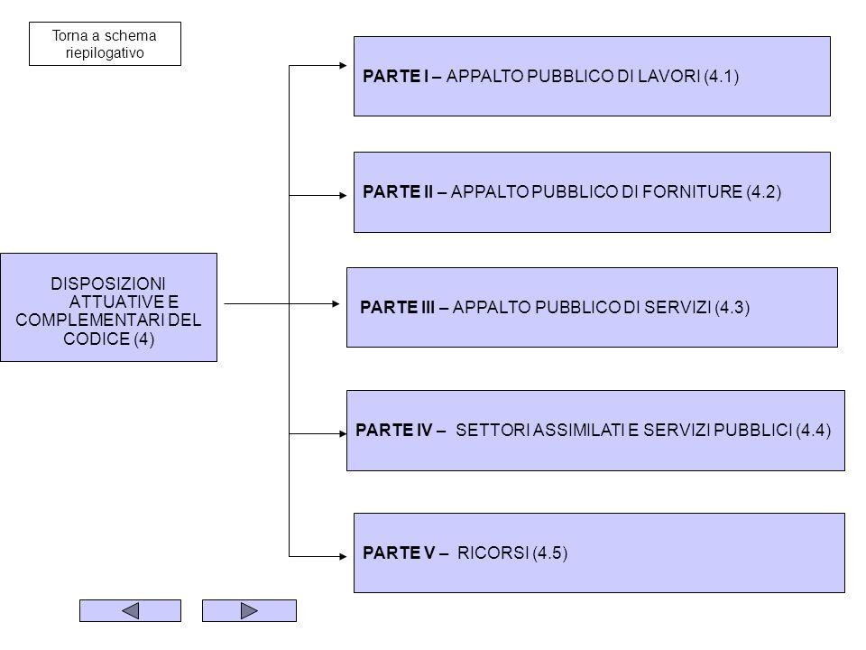 DISPOSIZIONI ATTUATIVE E COMPLEMENTARI DEL CODICE (4) PARTE I – APPALTO PUBBLICO DI LAVORI (4.1) PARTE II – APPALTO PUBBLICO DI FORNITURE (4.2) PARTE III – APPALTO PUBBLICO DI SERVIZI (4.3) PARTE IV – SETTORI ASSIMILATI E SERVIZI PUBBLICI (4.4) PARTE V – RICORSI (4.5) Torna a schema riepilogativo