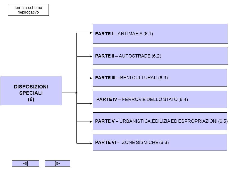 DISPOSIZIONI SPECIALI (6) PARTE II – AUTOSTRADE (6.2) PARTE III – BENI CULTURALI (6.3) PARTE IV – FERROVIE DELLO STATO (6.4) PARTE V – URBANISTICA,EDILIZIA ED ESPROPRIAZIONI (6.5) PARTE VI – ZONE SISMICHE (6.6) PARTE I – ANTIMAFIA (6.1) Torna a schema riepilogativo