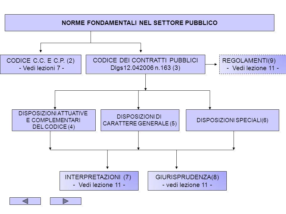 NORME FONDAMENTALI NEL SETTORE PUBBLICO CODICE C.C.
