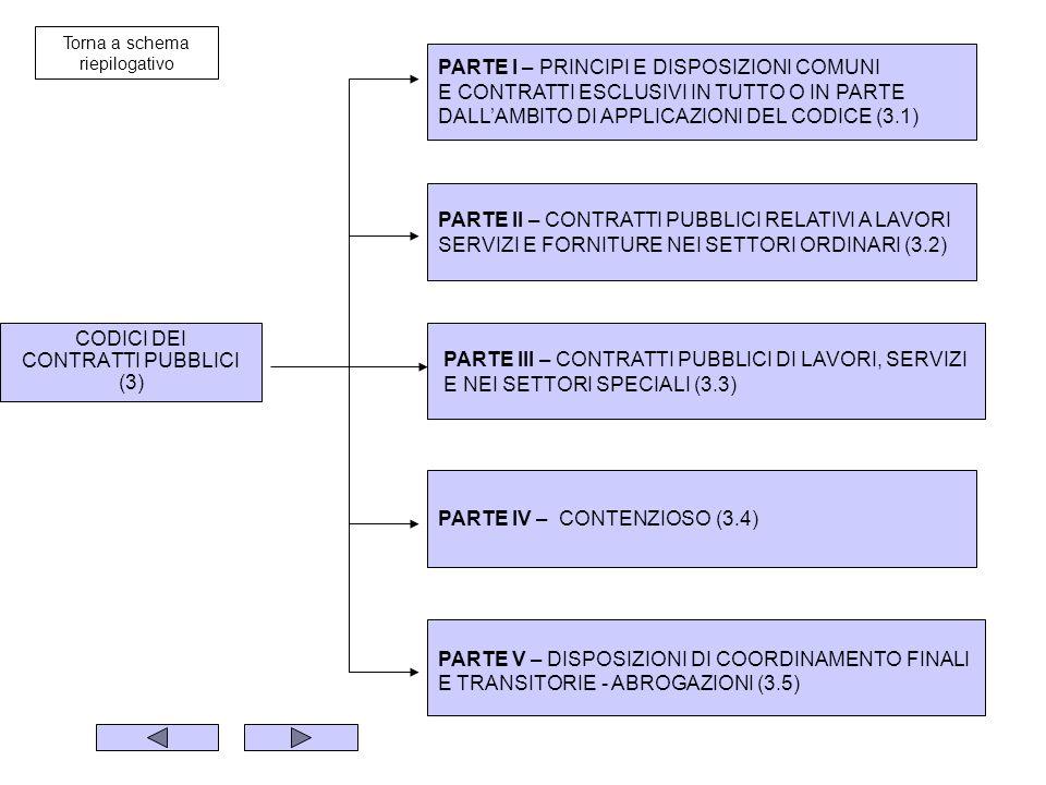 CODICI DEI CONTRATTI PUBBLICI (3) PARTE I – PRINCIPI E DISPOSIZIONI COMUNI E CONTRATTI ESCLUSIVI IN TUTTO O IN PARTE DALLAMBITO DI APPLICAZIONI DEL CODICE (3.1) PARTE II – CONTRATTI PUBBLICI RELATIVI A LAVORI SERVIZI E FORNITURE NEI SETTORI ORDINARI (3.2) PARTE III – CONTRATTI PUBBLICI DI LAVORI, SERVIZI E NEI SETTORI SPECIALI (3.3) PARTE IV – CONTENZIOSO (3.4) PARTE V – DISPOSIZIONI DI COORDINAMENTO FINALI E TRANSITORIE - ABROGAZIONI (3.5) Torna a schema riepilogativo