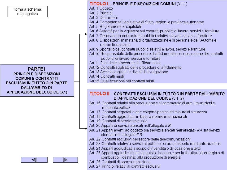 PARTE I PRINCIPI E DISPOSIZIONI COMUNI E CONTRATTI ESCLUSIVI IN TUTTO O IN PARTE DALLAMBITO DI APPLICAZIONE DELCODICE (3.1) TITOLO I – PRINCIPI E DISPOSIZIONI COMUNI (3.1.1) Art.