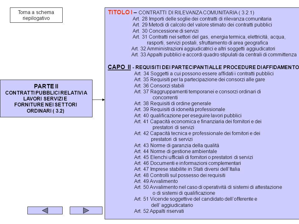 PARTE II CONTRATTI PUBBLICI RELATIVI A LAVORI SERVIZI E FORNITURE NEI SETTORI ORDINARI ( 3.2) TITOLO I – CONTRATTI DI RILEVANZA COMUNITARIA ( 3.2.1) Art.