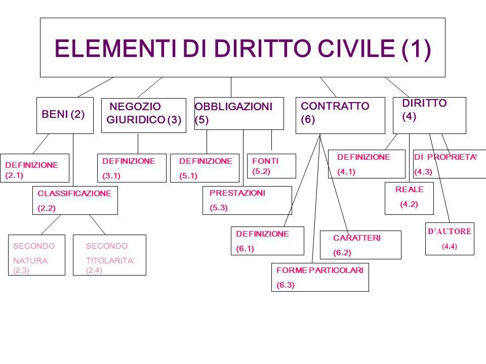 ELEMENTI DI DIRITTO CIVILE (1) BENI (2) NEGOZIO GIURIDICO (3) OBBLIGAZIONI (5) CONTRATTO (6) DIRITTO (4) DEFINIZIONE (2.1) CLASSIFICAZIONE (2.2) DEFIN
