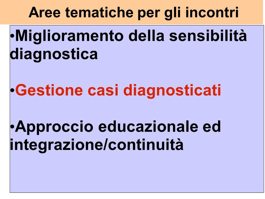 Aree tematiche per gli incontri Miglioramento della sensibilità diagnostica Gestione casi diagnosticati Approccio educazionale ed integrazione/continu
