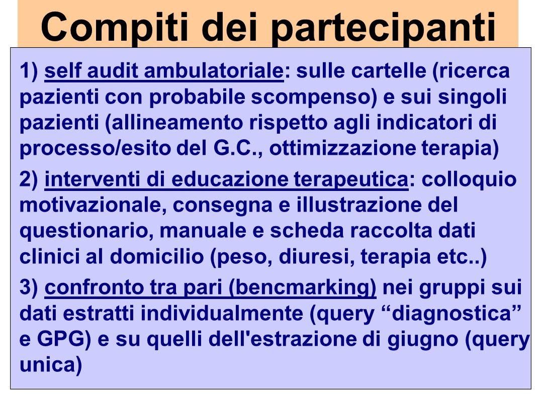 Compiti dei partecipanti 1) self audit ambulatoriale: sulle cartelle (ricerca pazienti con probabile scompenso) e sui singoli pazienti (allineamento r