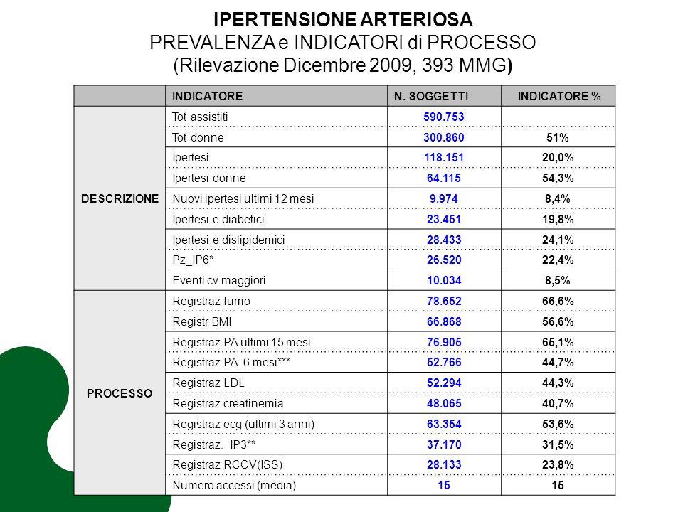IPERTENSIONE ARTERIOSA PREVALENZA e INDICATORI di PROCESSO (Rilevazione Dicembre 2009, 393 MMG) INDICATOREN.