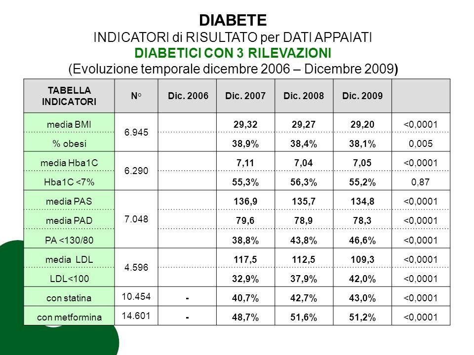 TABELLA INDICATORI N° Dic. 2006Dic. 2007Dic. 2008Dic.