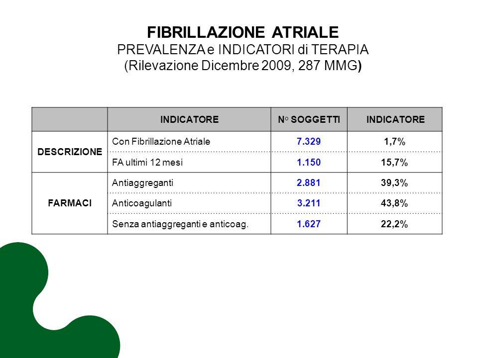 INDICATOREN° SOGGETTI INDICATORE DESCRIZIONE Con Fibrillazione Atriale7.3291,7% FA ultimi 12 mesi1.15015,7% FARMACI Antiaggreganti2.88139,3% Anticoagulanti3.21143,8% Senza antiaggreganti e anticoag.1.62722,2% FIBRILLAZIONE ATRIALE PREVALENZA e INDICATORI di TERAPIA (Rilevazione Dicembre 2009, 287 MMG)