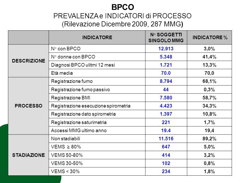 INDICATORE N° SOGGETTI SINGOLO MMG INDICATORE % DESCRIZIONE N° con BPCO12.9133,0% N° donne con BPCO5.34841,4% Diagnosi BPCO ulitmi 12 mesi1.72113,3% Età media70.070,0 PROCESSO Registrazione fumo8.79468,1% Registrazione fumo passivo440,3% Registrazione BMI7.58058,7% Registrazione esecuzione spirometria4.42334,3% Registrazione dato spirometria1.39710,8% Registrazione saturimetria2211,7% Accessi MMG ultimo anno19.419,4 STADIAZIONE Non stadiabili11.51689,2% VEMS 80%6475,0% VEMS 50-80%4143,2% VEMS 30-50%1020,8% VEMS < 30%2341,8% BPCO PREVALENZA e INDICATORI di PROCESSO (Rilevazione Dicembre 2009, 287 MMG)