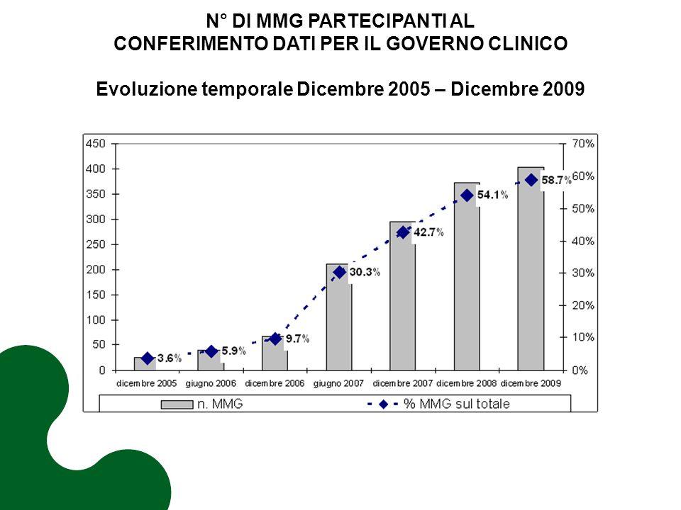 N° DI MMG PARTECIPANTI AL CONFERIMENTO DATI PER IL GOVERNO CLINICO Evoluzione temporale Dicembre 2005 – Dicembre 2009