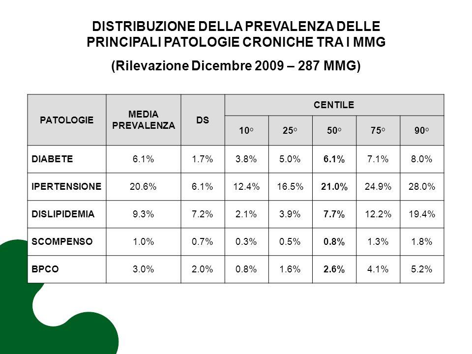 PATOLOGIE MEDIA PREVALENZA DS CENTILE 10°25°50°75°90° DIABETE6.1%1.7%3.8%5.0%6.1%7.1%8.0% IPERTENSIONE20.6%6.1%12.4%16.5%21.0%24.9%28.0% DISLIPIDEMIA9.3%7.2%2.1%3.9%7.7%12.2%19.4% SCOMPENSO1.0%0.7%0.3%0.5%0.8%1.3%1.8% BPCO3.0%2.0%0.8%1.6%2.6%4.1%5.2% DISTRIBUZIONE DELLA PREVALENZA DELLE PRINCIPALI PATOLOGIE CRONICHE TRA I MMG (Rilevazione Dicembre 2009 – 287 MMG)