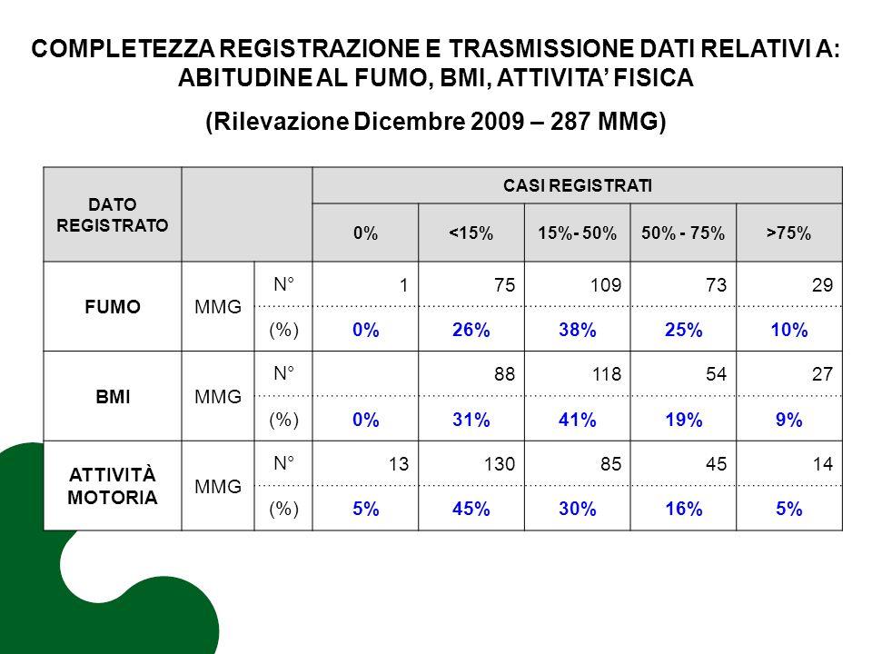 COMPLETEZZA REGISTRAZIONE E TRASMISSIONE DATI RELATIVI A: ABITUDINE AL FUMO, BMI, ATTIVITA FISICA (Rilevazione Dicembre 2009 – 287 MMG) DATO REGISTRATO CASI REGISTRATI 0%<15%15%- 50%50% - 75%>75% FUMOMMG N°1751097329 (%)0%26%38%25%10% BMIMMG N° 881185427 (%)0%31%41%19%9% ATTIVITÀ MOTORIA MMG N°13130854514 (%)5%45%30%16%5%
