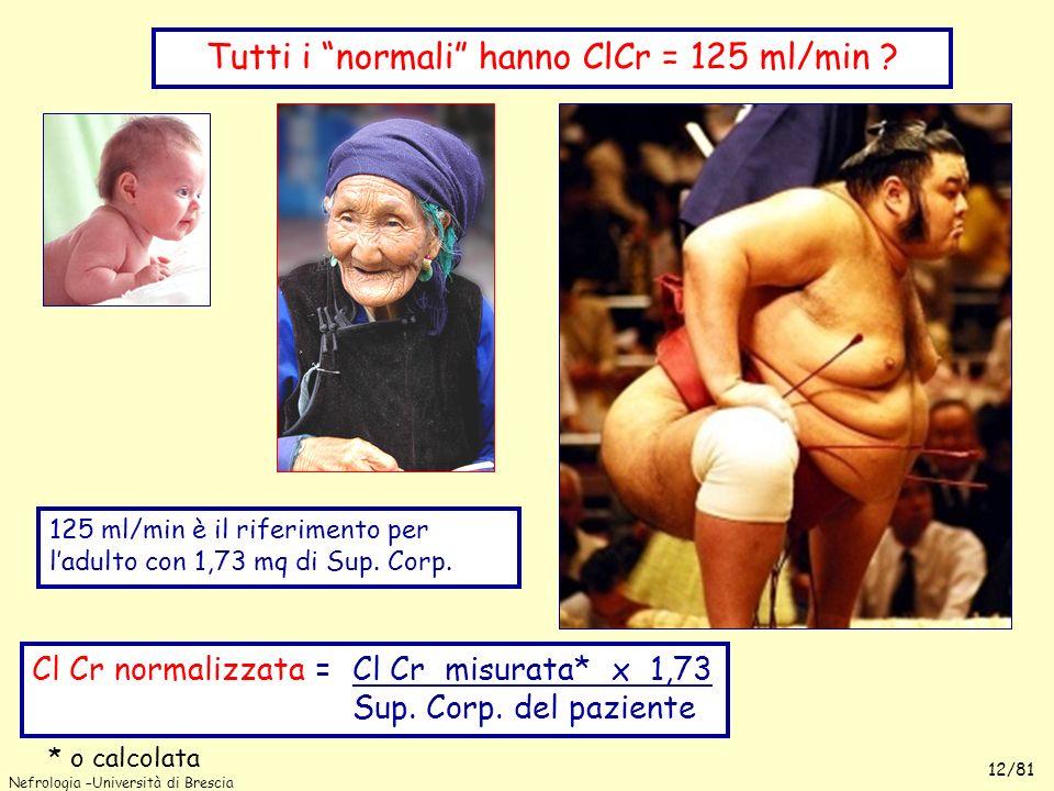 Nefrologia –Università di Brescia 12/81 Tutti i normali hanno ClCr = 125 ml/min ? 125 ml/min è il riferimento per ladulto con 1,73 mq di Sup. Corp. Cl