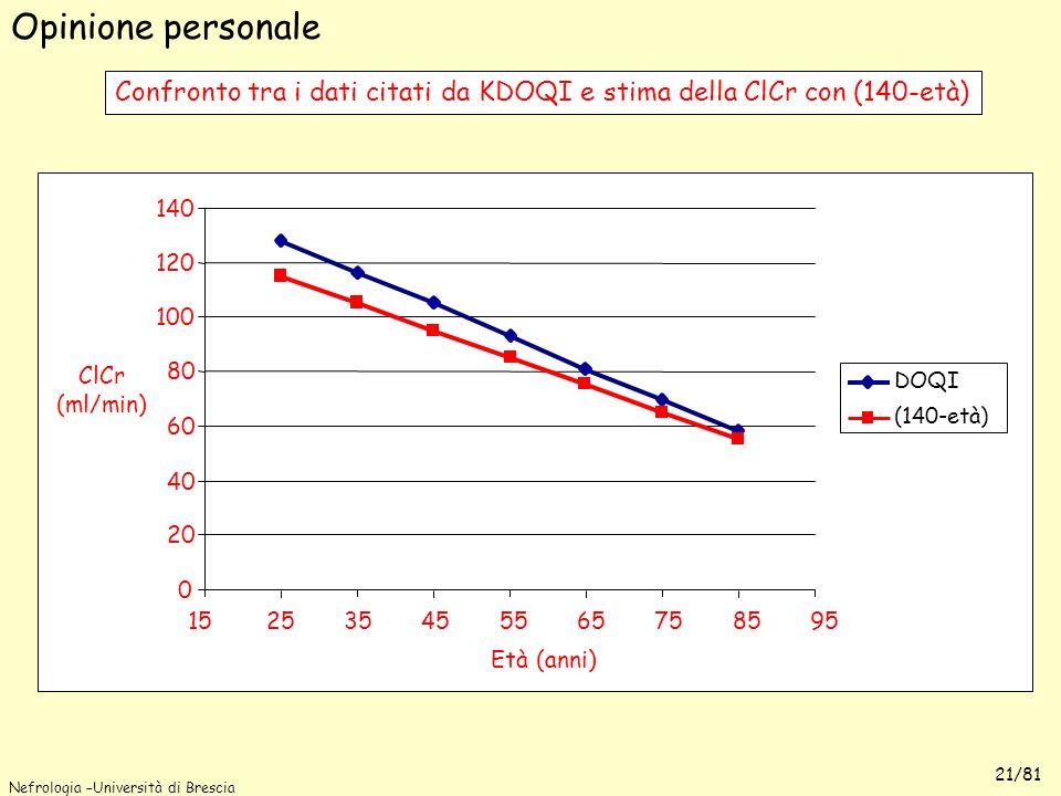 Nefrologia –Università di Brescia 21/81 Età (anni) Confronto tra i dati citati da KDOQI e stima della ClCr con (140-età) Opinione personale 0 20 40 60