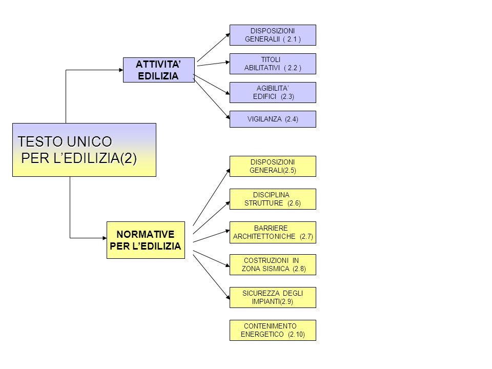 TESTO UNICO PER LEDILIZIA(2) PER LEDILIZIA(2) ATTIVITA EDILIZIA NORMATIVE PER LEDILIZIA DISPOSIZIONI GENERALII ( 2.1 ) TITOLI ABILITATIVI ( 2.2 ) AGIB