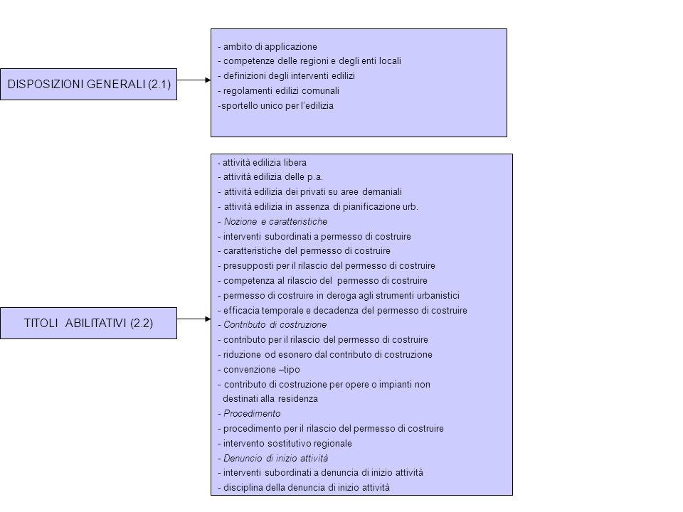 DISPOSIZIONI GENERALI (2.1) - ambito di applicazione - competenze delle regioni e degli enti locali - definizioni degli interventi edilizi - regolamen