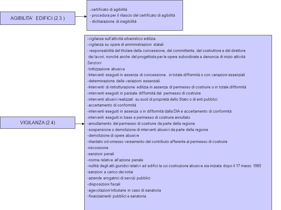 AGIBILITA EDIFICI (2.3 ) - certificato di agibilità - procedura per il rilascio del certificato di agibilità - dichiarazione di inagibilità VIGILANZA
