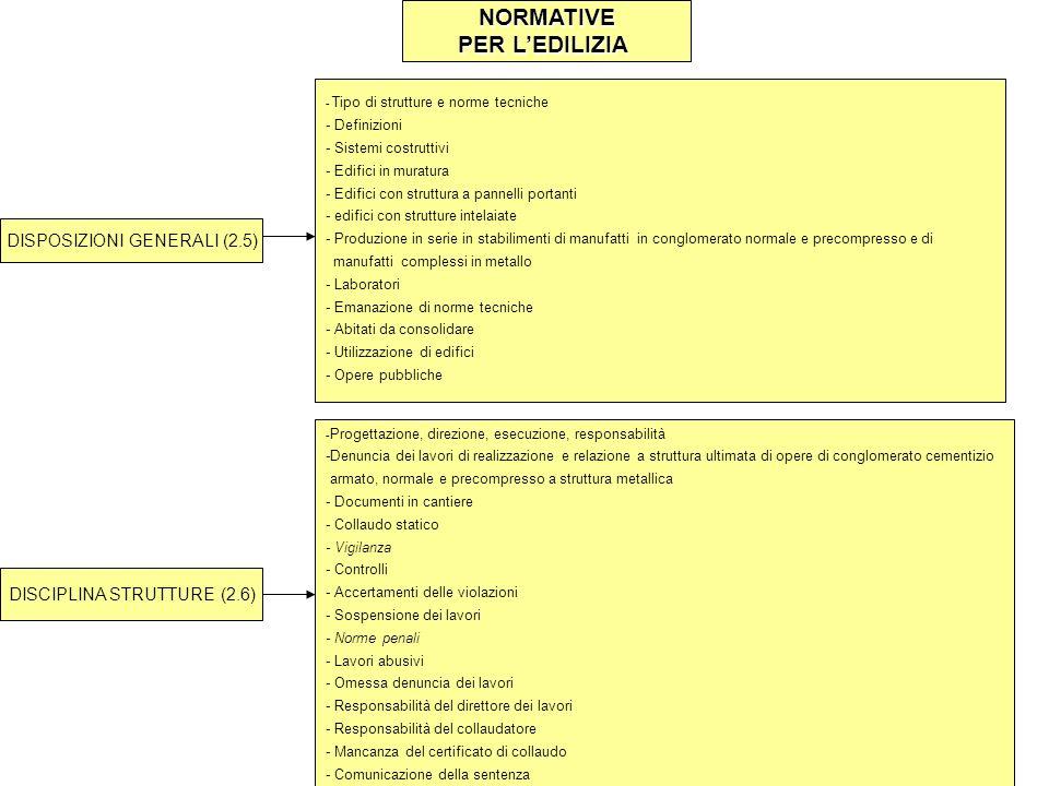 NORMATIVE PER LEDILIZIA DISPOSIZIONI GENERALI (2.5) - Tipo di strutture e norme tecniche - Definizioni - Sistemi costruttivi - Edifici in muratura - E