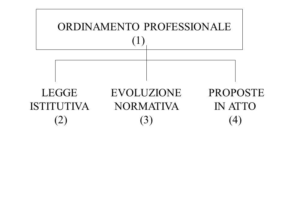 ORDINAMENTO PROFESSIONALE (1) LEGGE ISTITUTIVA (2) EVOLUZIONE NORMATIVA (3) PROPOSTE IN ATTO (4)