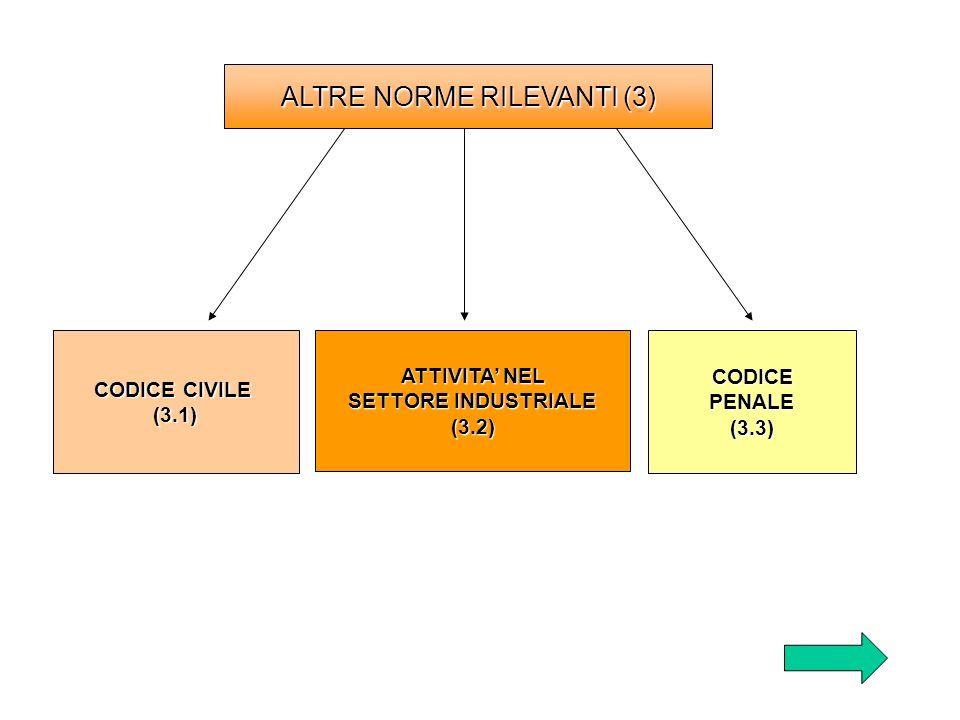 ALTRE NORME RILEVANTI (3) CODICE CIVILE CODICE CIVILE (3.1) ATTIVITA NEL ATTIVITA NEL SETTORE INDUSTRIALE SETTORE INDUSTRIALE (3.2) CODICE PENALE PENA