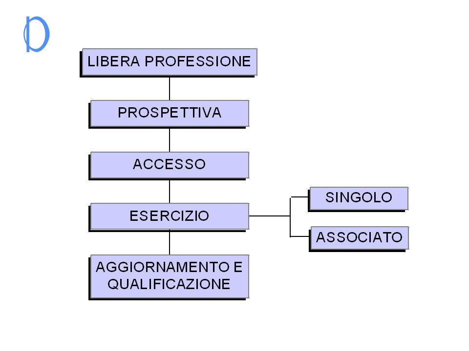 NORME FONDAMENTALI TESTO UNICO TESTO UNICO PER LEDILIZIA(2) PER LEDILIZIA(2) ALTRE NORME ALTRE NORME RILEVANTI (3) RILEVANTI (3) CODICE DI DEONTOLOGIA (1)
