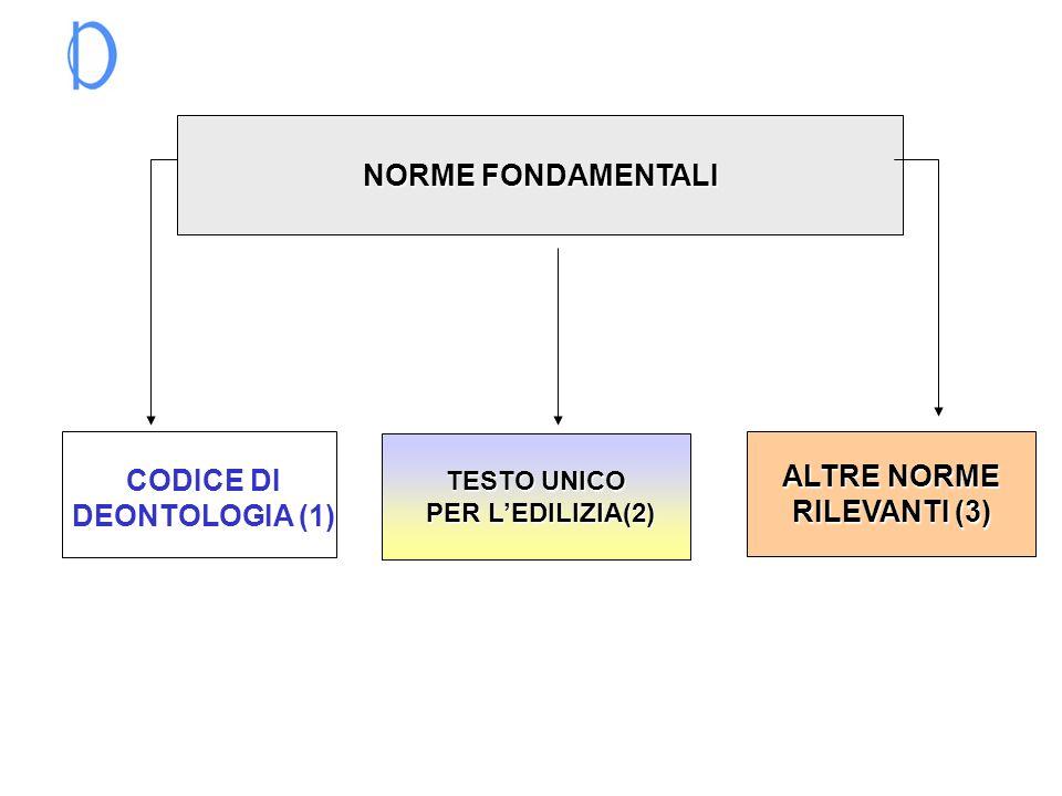 NORME FONDAMENTALI TESTO UNICO TESTO UNICO PER LEDILIZIA(2) PER LEDILIZIA(2) ALTRE NORME ALTRE NORME RILEVANTI (3) RILEVANTI (3) CODICE DI DEONTOLOGIA