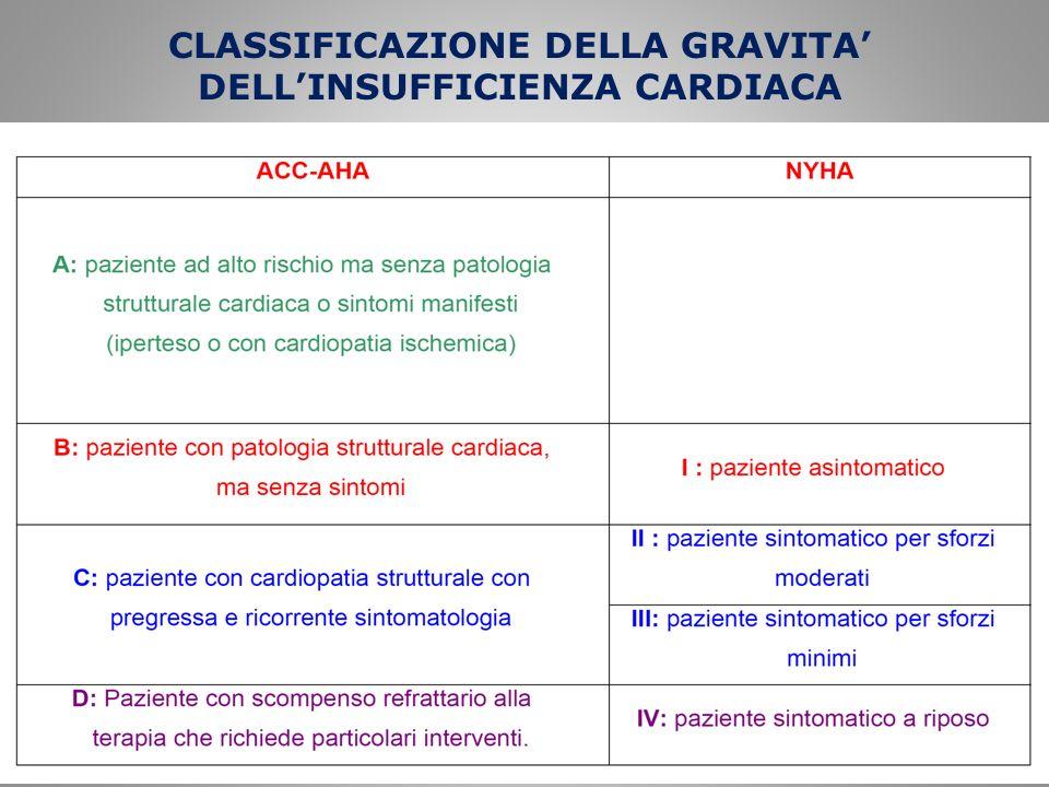 CLASSIFICAZIONE DELLA GRAVITA DELLINSUFFICIENZA CARDIACA