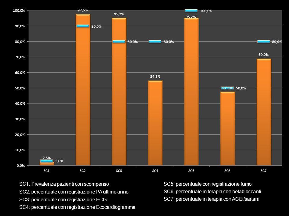 SC1: Prevalenza pazienti con scompenso SC2: percentuale con registrazione PA ultimo anno SC3: percentuale con registrazione ECG SC4: percentuale con r