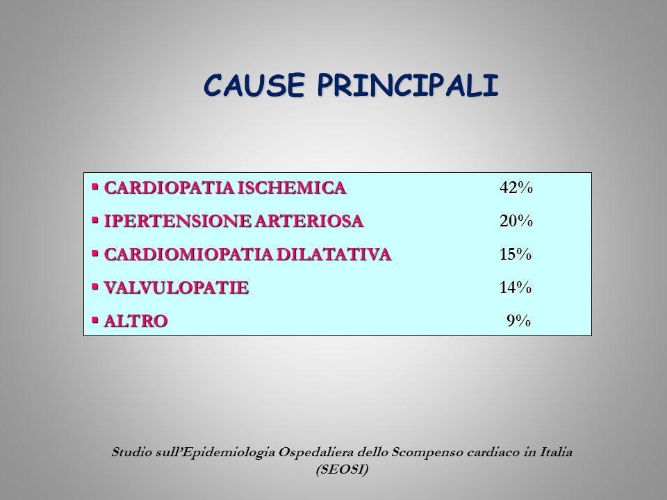 CAUSE PRINCIPALI CARDIOPATIA ISCHEMICA 42% CARDIOPATIA ISCHEMICA 42% IPERTENSIONE ARTERIOSA 20% IPERTENSIONE ARTERIOSA 20% CARDIOMIOPATIA DILATATIVA 1