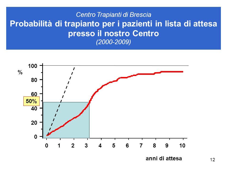12 Centro Trapianti di Brescia Probabilità di trapianto per i pazienti in lista di attesa presso il nostro Centro (2000-2009) 012345678910 0 20 40 60