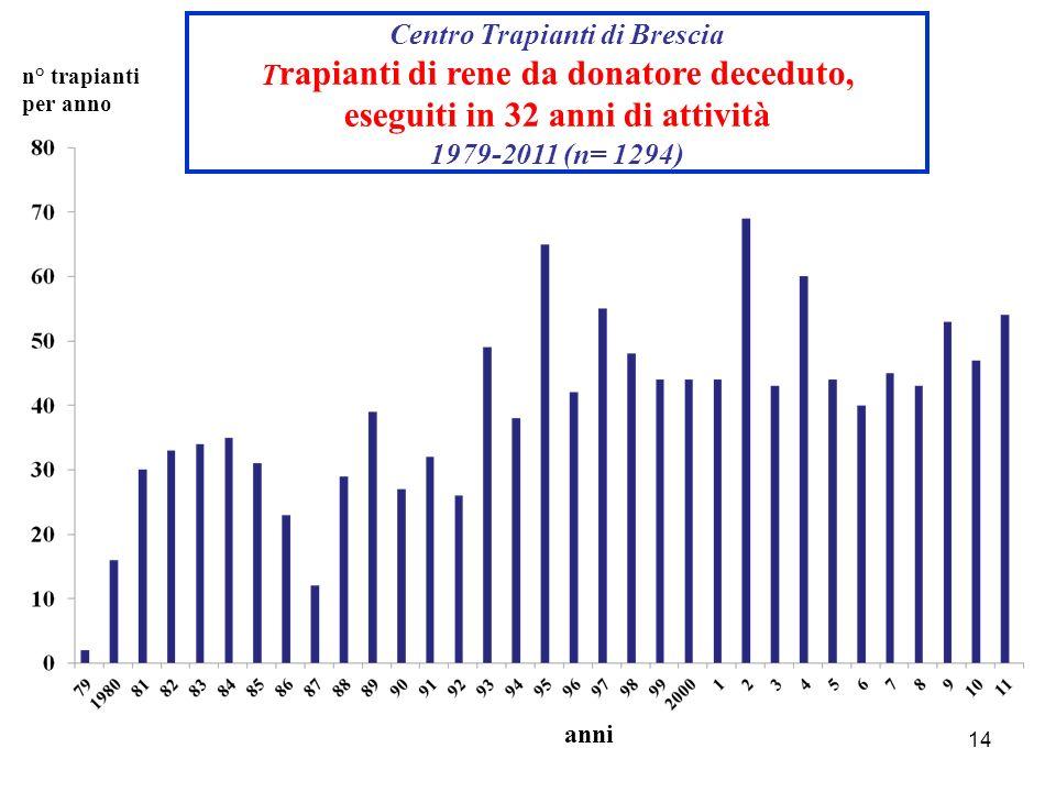 14 anni n° trapianti per anno Centro Trapianti di Brescia T rapianti di rene da donatore deceduto, eseguiti in 32 anni di attività 1979-2011 (n= 1294)