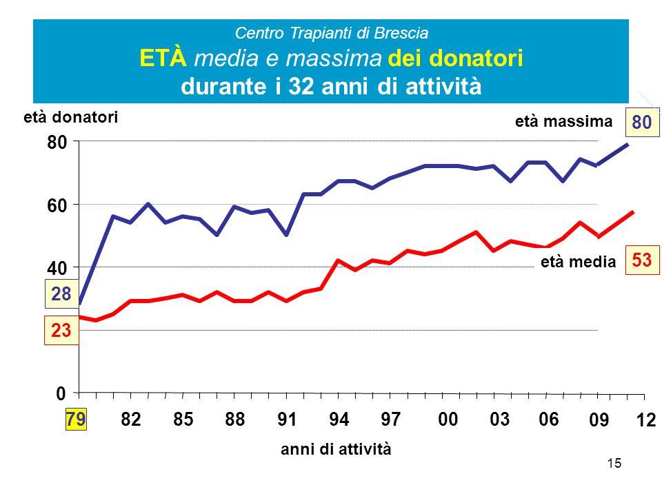 15 Centro Trapianti di Brescia ETÀ media e massima dei donatori durante i 32 anni di attività 0 20 40 60 80 79 828588919497000306 53 23 età media 28 8