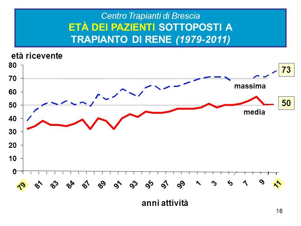 16 Centro Trapianti di Brescia ETÀ DEI PAZIENTI SOTTOPOSTI A TRAPIANTO DI RENE (1979-2011) 0 10 20 30 40 50 60 70 80 79 81838487899193959799 1357 11 m