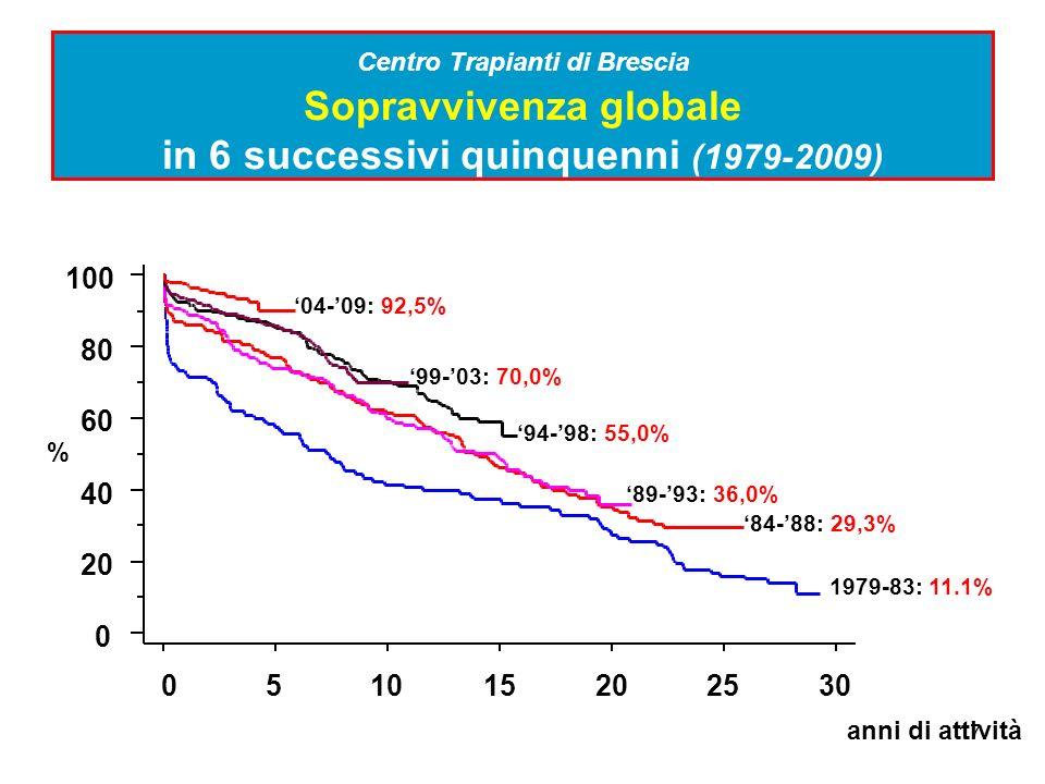 17 Centro Trapianti di Brescia Sopravvivenza globale in 6 successivi quinquenni (1979-2009)